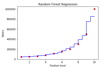28_4_Random_Forst_Regression