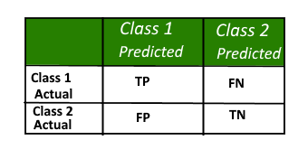 21_5_Evaluating_classification_models